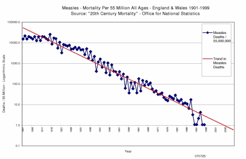 run chart trend chart